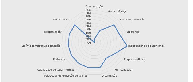 como usar avaliacao de desempenho para reter melhores funcionarios - grafico de radar de avaliacao