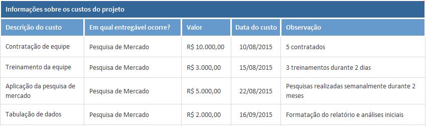 controle de custos no gerenciamento de projetos - custos pesquisa de mercado