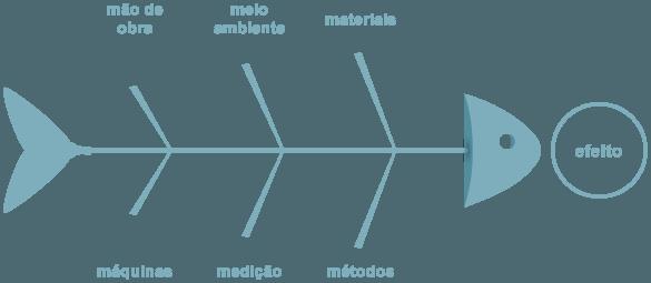 usos do diagrama de ishikawa