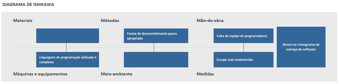 usos do diagrama de ishikawa - para atraso no cronograma de entrega do software