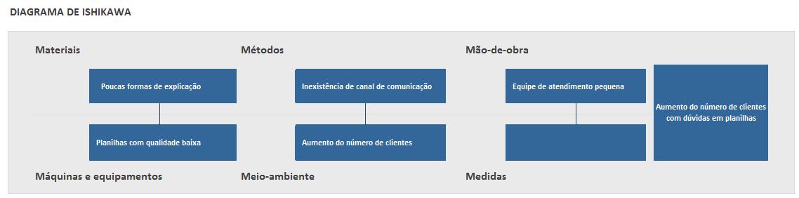 usos do diagrama de ishikawa - para aumento do numero de clientes com duvidas em planilhas