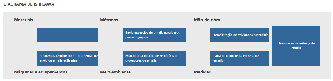 usos do diagrama de ishikawa - para diminuicao na entrega de emails