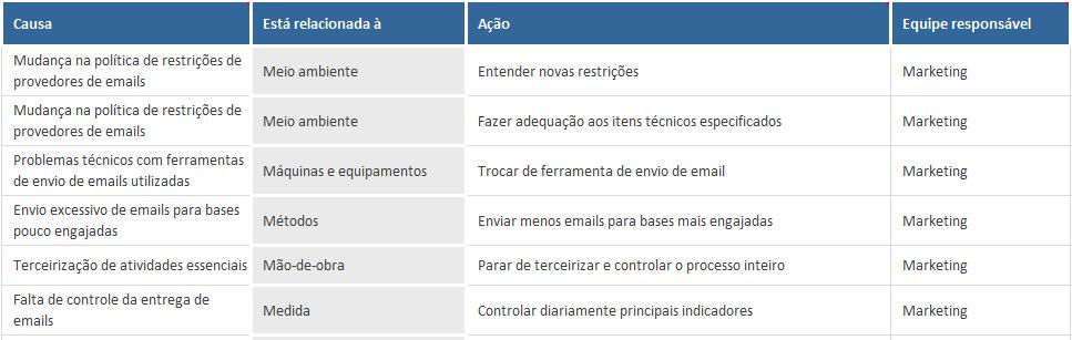 usos do diagrama de ishikawa - plano de acao para diminuicao na entrega de emails