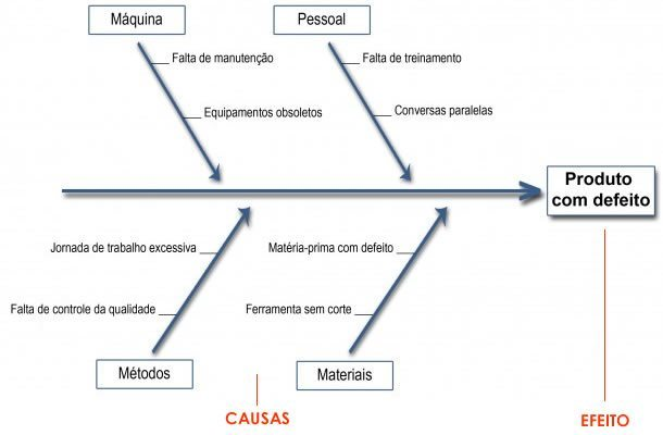 usos do diagrama de ishikawa - exemplo diagrama de ishikawa