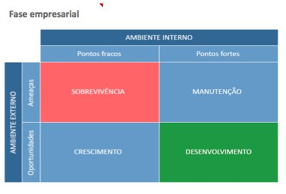 business phase box-swot
