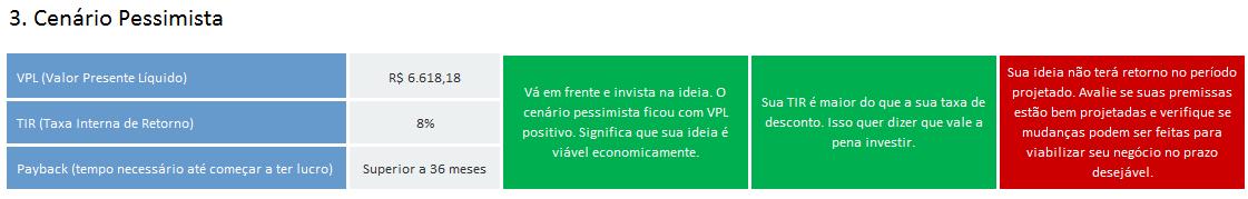 indicadores de viabilidade economica - cenario pessimista