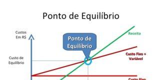 ponto de equilibrio e projecao de vendas - grafico
