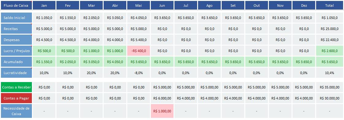 esta com as contas no vermelho - financas pessoais - planejamento de financas pessoais