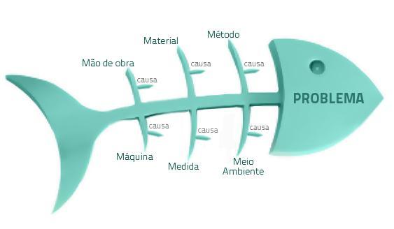 Diagrama de Ishikawa - diagrama de espinha de peixe - diagrama de causa e efeito