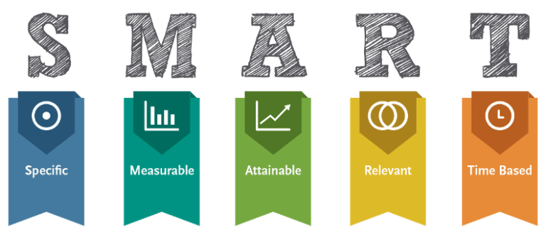 Metas SMART são metas: Específicas, Mensuráveis, Atingíveis, Relevantes e Temporais!
