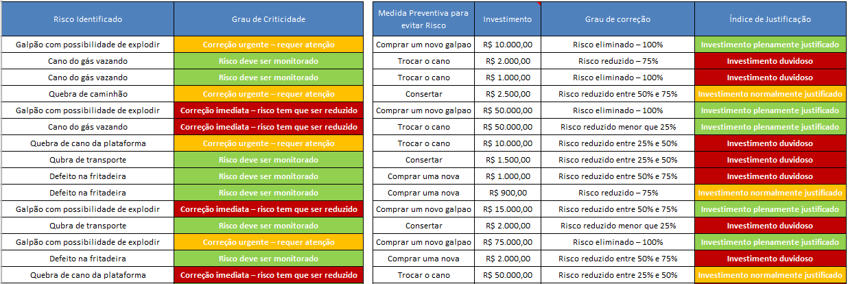 analise de riscos metodo william t fine