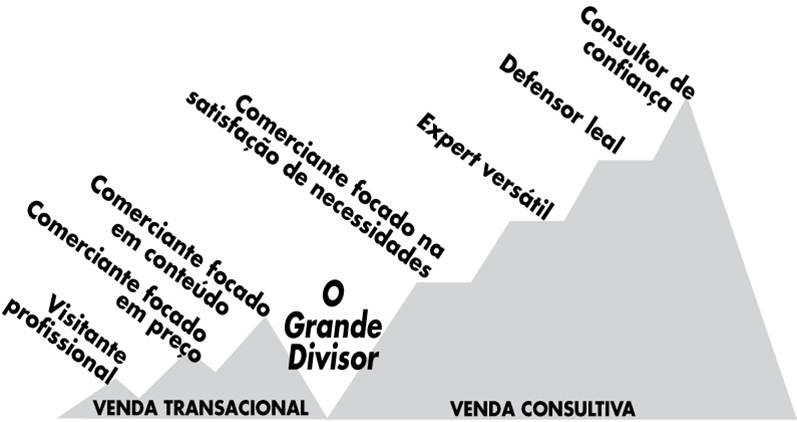 diferenca entre venda consultiva e venda transacional