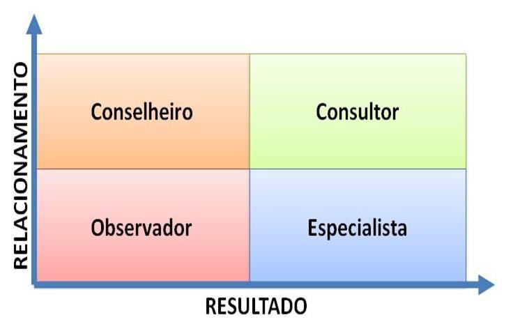 matriz de vendas consultivas