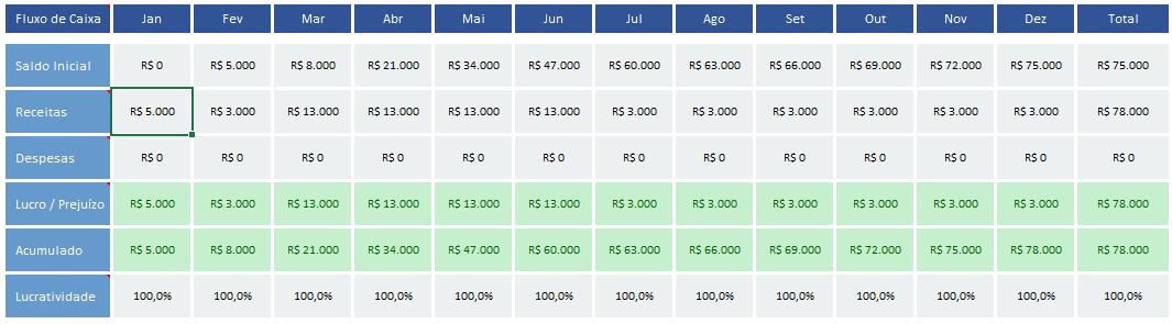 como controlar formas de pagamento no fluxo de caixa - fluxo de caixa credito para o mesmo mes