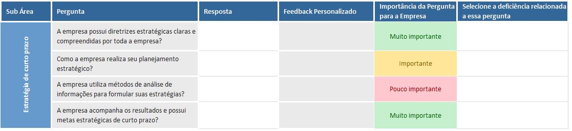 como interpretar os resultados de um diagnostico empresarial - classificacao de perguntas