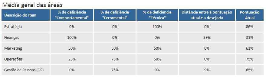 como interpretar os resultados de um diagnostico empresarial - porcentagem de deficiencias