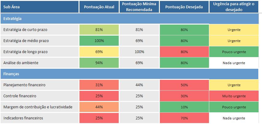 Como identificar pontos Fortes e Fracos em uma empresa 1