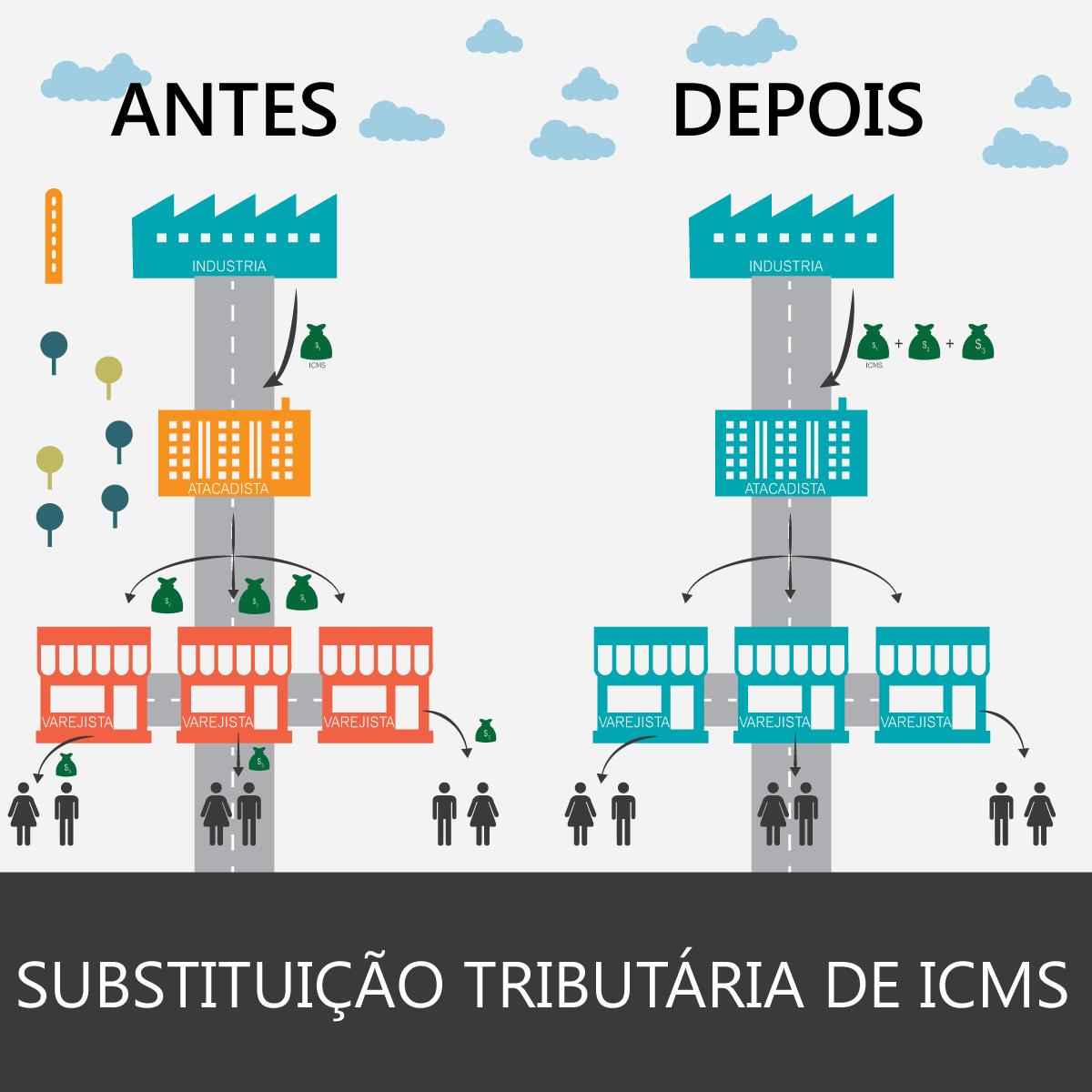 ICMS - Substituição Tributária - Como Funciona