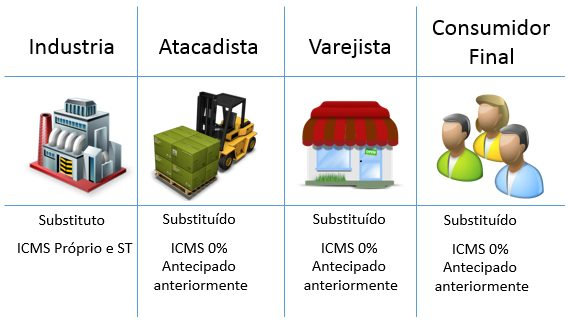 ICMS ST - Substituição Tributária