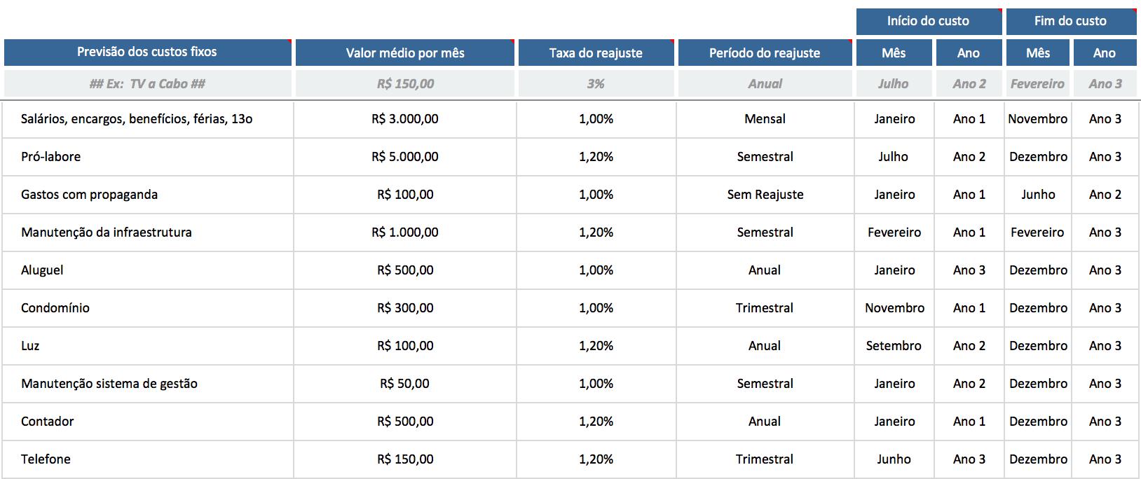 Cómo proyectar gastos en su Estudio de Viabilidad Económica - Blog LUZ