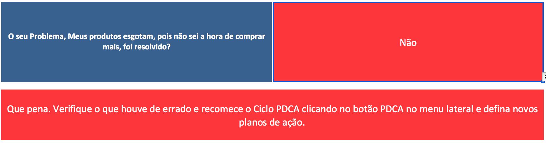 Utilizando o Ciclo PDCA na Gestão do Estoque - Problema Não Resolvido