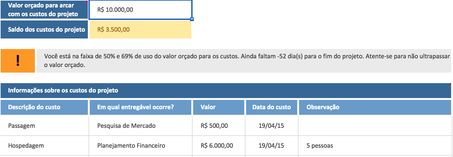 Projetos Internos - Custos