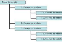 Internal Projects - Full Scope