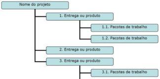 Projetos Internos - Escopo Completo