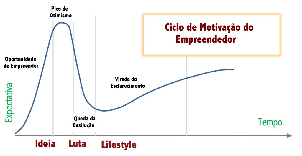 Jornada Empreendedora - o ciclo de motivação do empreendedor