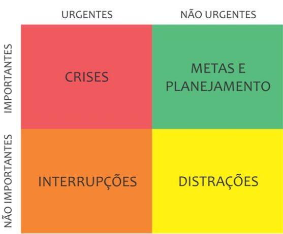 Matriz de Atividades Urgentes e Importantes