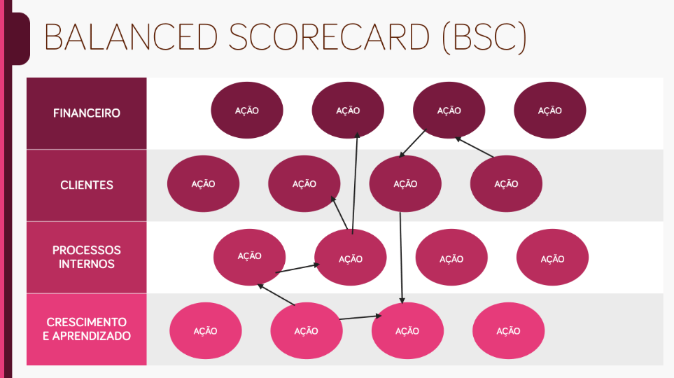 apresentação de plano estratégico - balanced scorecard