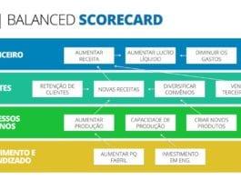 Apresentação de plano estratégico em ppt: dicas de como fazer