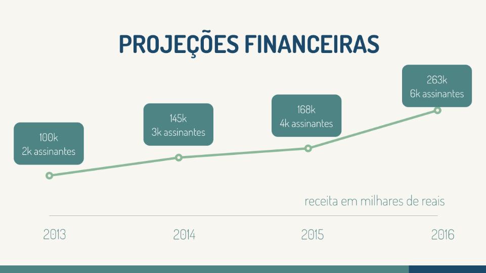 modelos-de-slides-prontos-para-investidores-projecoes-financeiras