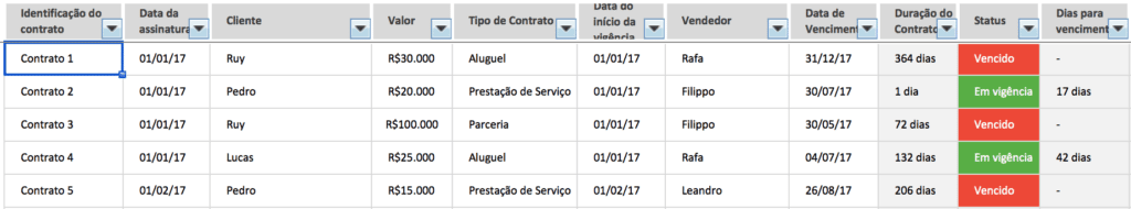 gestão de contratos - lançamentos