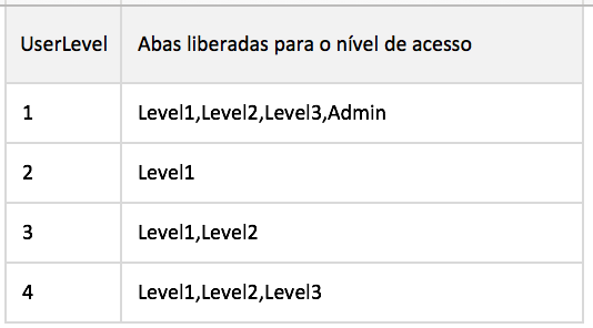 excel-spreadsheet-access-levels