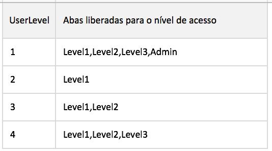 niveis-de-acesso-em-planilha-de-excel