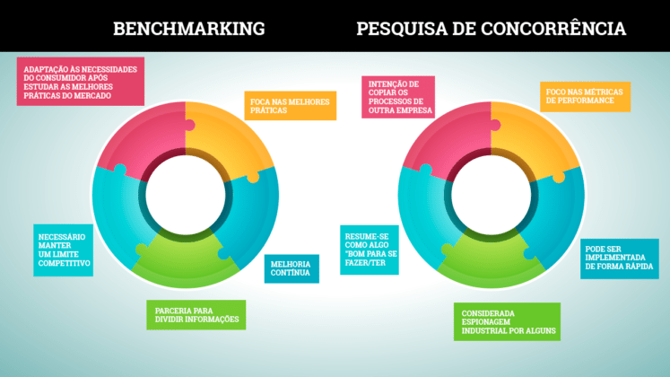 the significance of benchmarking for a companys success Benchmarking involves studying industry practices to find out where the company comes short, and has several advantages the general process of benchmarking involves identifying problem areas, selecting top competitors who excel where a company falls short and making the necessary changes.