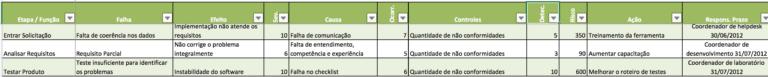 Exemplo de Análise FMEA