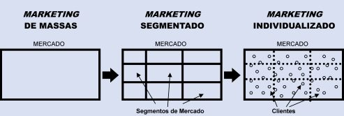 marketing direto segmentado