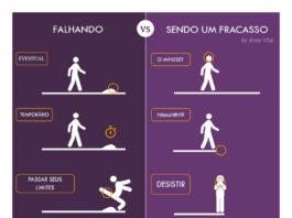 infográfico - falhar ou ser um fracasso