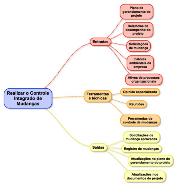 gerenciamento de integração - controle integrado de mudanças