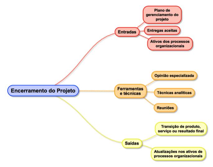 gerenciamento de integração - encerramento do projeto
