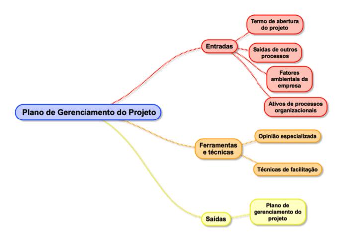 gerenciamento de integração - plano de gerenciamento do projeto