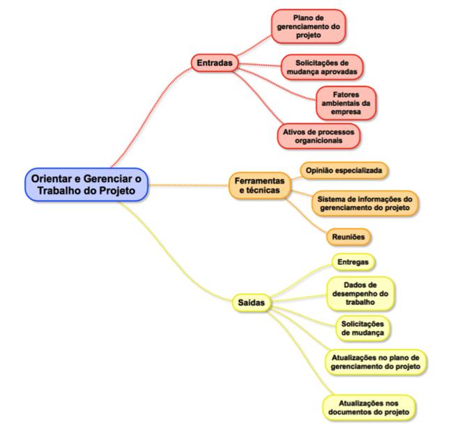 gerenciamento de integração - trabalho do projeto