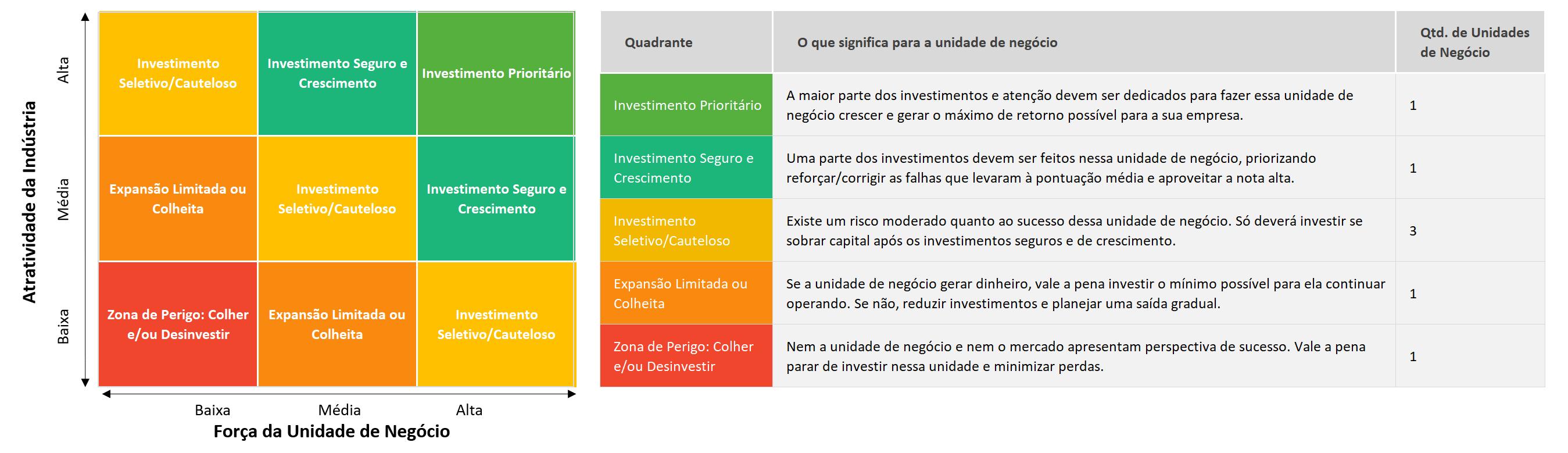 Matriz GE/Mckinsey: O que é e Como Usar 2