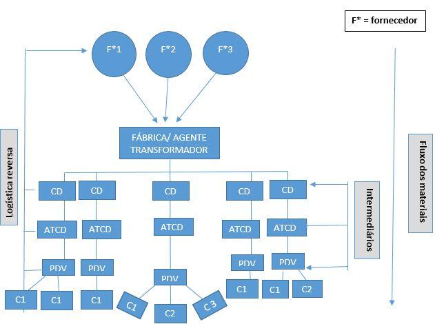 supply chain - amplitude da cadeia de suprimentos