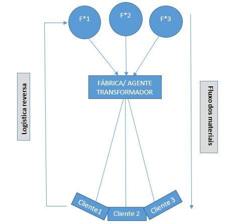 supply chain - distribuição direta
