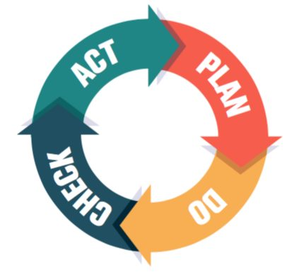 PDCA Cycle in English