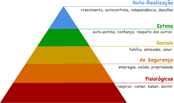 Maslow's Pyramid: Understand the Hierarchy of Human Needs