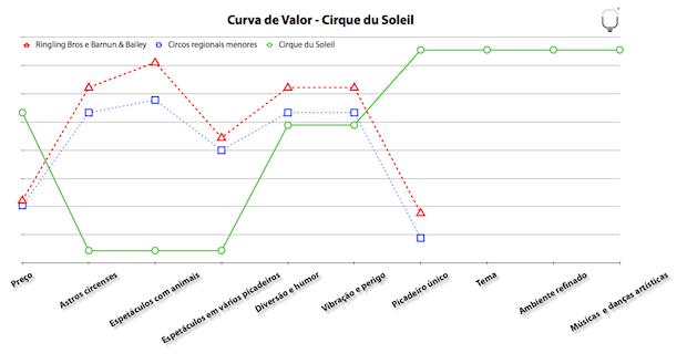 Precificação Baseada em Valor Percebido ou Diferenciação